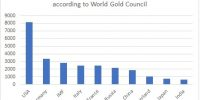 Central Banks buy gold as world sniffs crypto-currency